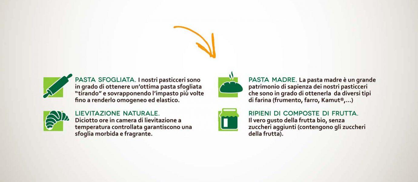 Willbe packaging design food bio icone su confezioni VerdeBio